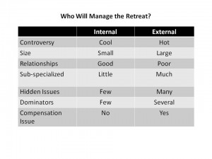 Retreat Management